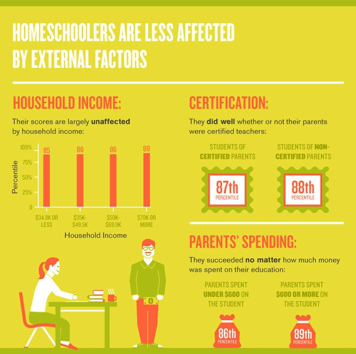 best homeschooling facts figures images  homeschool stats