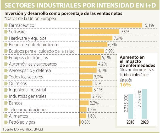 Sector farmacéutico invierte 15% de ventas en investigación y desarrollo