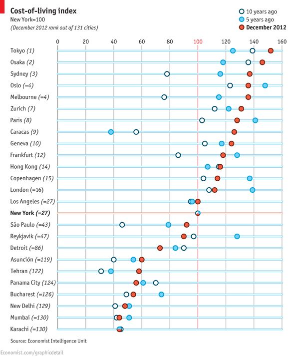 The cost of living around the world: Tokyo reclaims its place as the world's most expensive city, from the Economist.