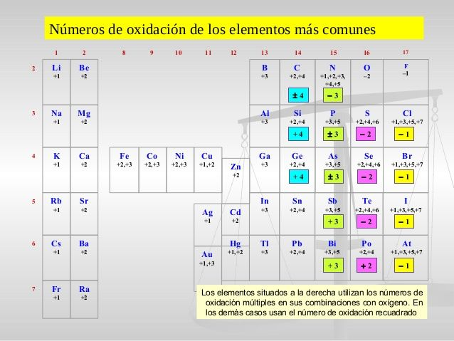 70 best QUIMICA images on Pinterest School, Physics and Science - best of tabla periodica ultimo grupo