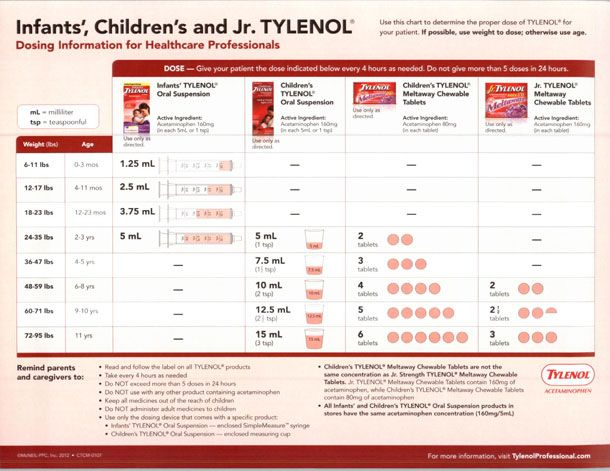 Children's Tylenol Dosage