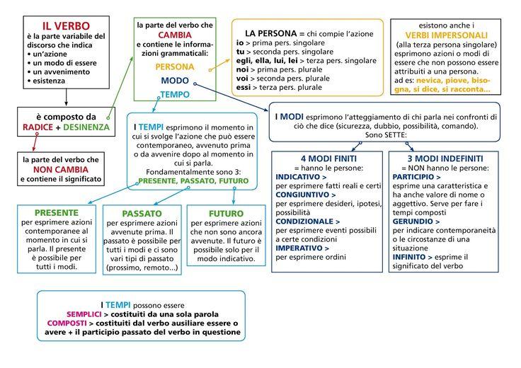 schemaVerbo1-page-001.jpg (1600×1131)