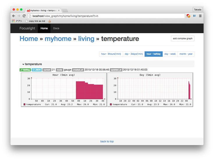 Raspberry Pi と温度センサーで自宅の温度を可視化 | Yuichi Takada
