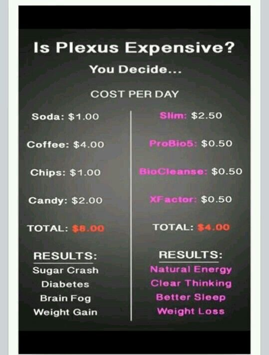 You decide which is cost effective and which of these will keep you on a path to a healthier lifestyle!!!  If you have any question contact me directly at paulamosby@gmail.com or message me!! My Plexus website is plexusslim.com / Pmosby  #258648