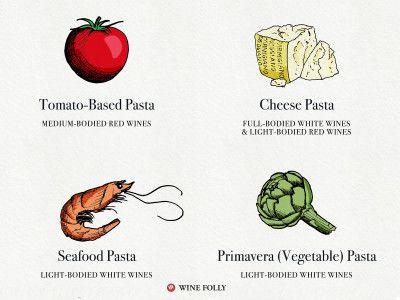 White wine for pasta: tomato sauce: Primitivo/Zinfandel, Montepulciano, Sangiovese (Chianti), Cannonau (Grenache), Negroamaro, Nero d'Avola, Rhône Blends; cheese: most pair fairly well; seafood: Pinot Grigio, Verdicchio, Vernaccia, Picpoul de Pinet, Grenache Blanc, Muscadet; pesto/herbs: Fiano d'Avellino, Friuli Sauvignon Blanc, Vermentino, Gavi, Grillo, Catarratto, Picpoul de Pinet, Grüner Veltliner; primavera: Soave, Vermentino, Trebbiano di Lugana, Greco di Tufo, Sauvignon Blanc, Gros…