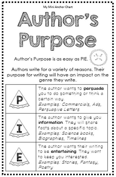 Author's Purpose Anchor Chart - Mini Anchor Charts are a great addition to your interactive reading notebook