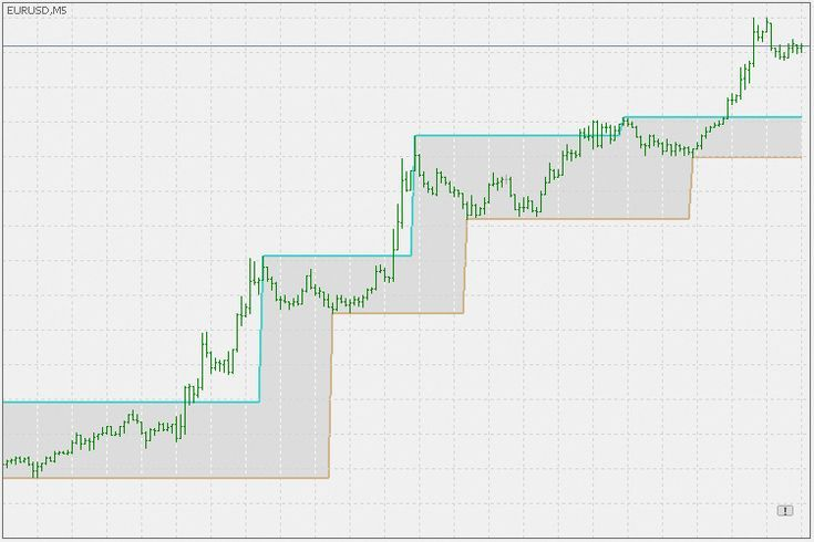 Support And Resistance Barry Metatrader 4 Forex Indicator Barry