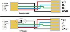 Um adaptador Host/OTG serve para ligar aos smartphones/tablets, os mais diversos dispositivos periféricos (HUB USB, teclado, rato, pens USB, modems USB, ...). O utilizador poderá optar por comprar um adaptador deste tipo ou então transformar, um cabo normal, que cada dispositivo traz de fabrica (mini/micro USB - USB), num adaptador Host/OTG. De referir que o SO deve suportar USB OTG. Vamos então à prática: