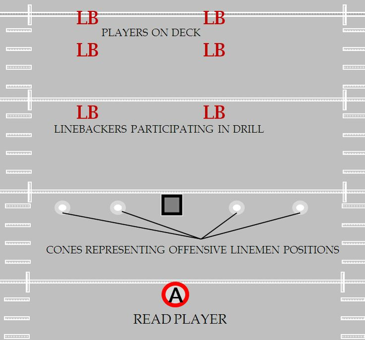 The ultimate linebacker guide has tons of video and diagrams from 5 respected authors covering tackling drills, stance, blitz, pass drops and more!