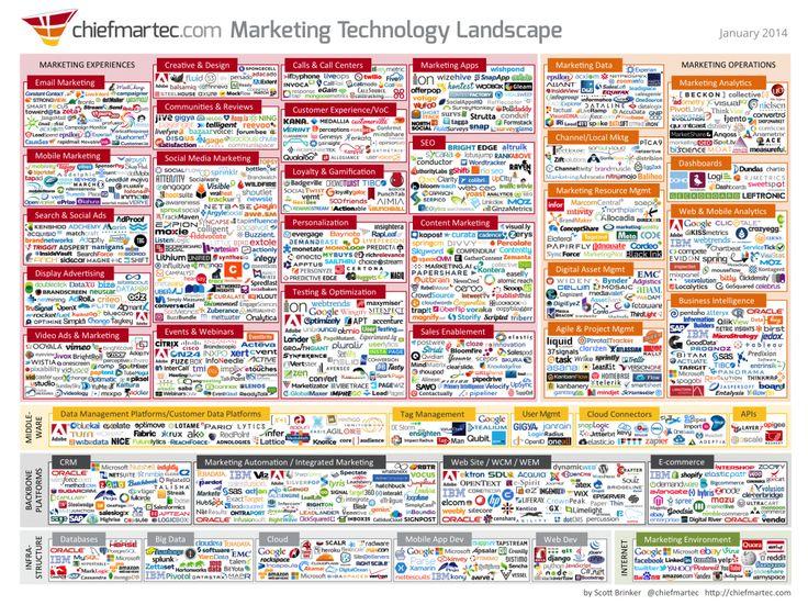 Marketing Technologies landscape | Digital Marketing ...