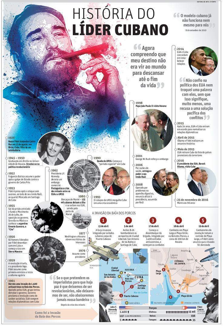 História do líder cubano | JORNAL O TEMPO