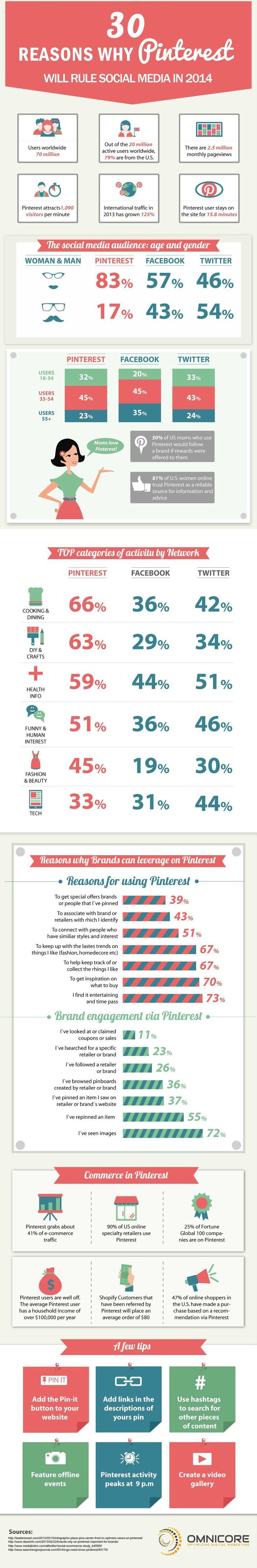 Social Media Showdown: Pinterest VS Twitter VS Facebook [INFOGRAPHIC]