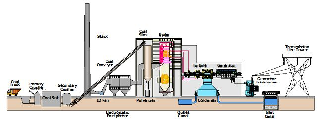 Coal Fired Power Plant Diagram Business Pinterest