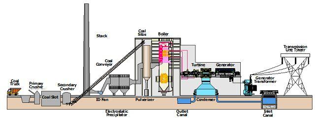 coal fired power plant diagram | Business in 2019 | Steam turbine, Process flow diagram, Diagram