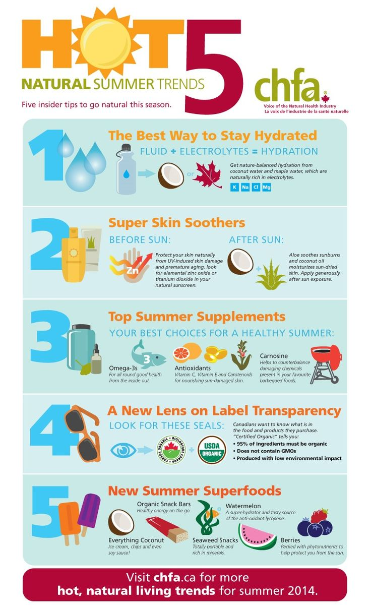 CHFA reached out to find the top natural health trends for summer! #organicweek #summer @CHFA