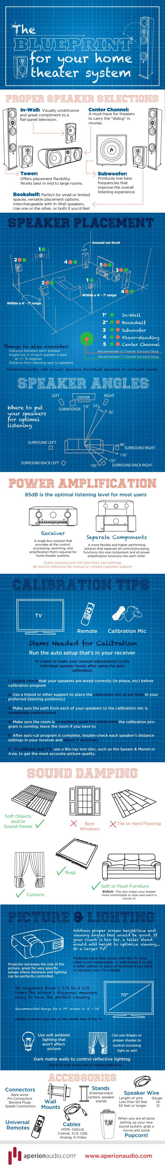 Blueprint for your Home Theater System [Infographic]  http://www.aperionaudio.com/blog/blueprint-for-your-home-theater-system-infographic  #Infographic #HomeTheater #Audio
