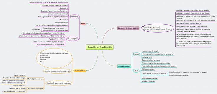 Travailler en îlots bonifiés - joprincet - XMind: The Most Professional Mind Mapping Software