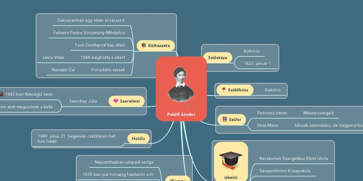 Public mind map by Aknai Dóra Orsolya. Create your own collaborative mind maps for free at www.mindmeister.com