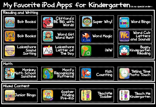 A teacher's favorite ipod apps for kindergarten - also more suggestions in the…