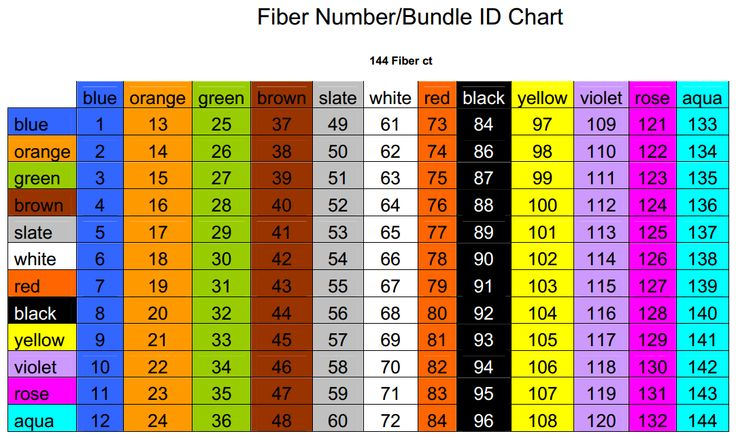 Fiber Optic Color Codes By Fiber Type