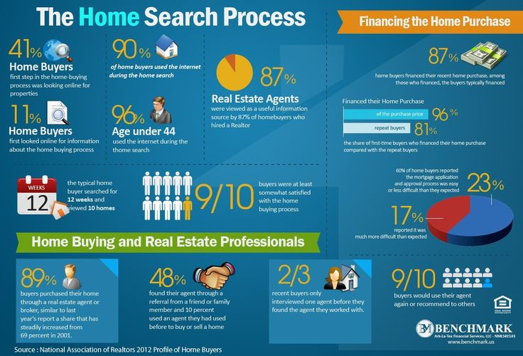 Finding homes and Realtors in 2012 real estate infographic based on the 2012 National Association of Realtors survey of home buyers and sellers.     Infographic created by Benchmark Mortgage NMLS 2143. http://whoisbenchmark.com/infographics