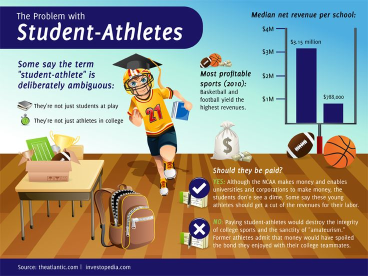 the reasons why college athletes should be paid Why college athletes should not be paid college athletes today have never had it better, with major universities like ohio state, auburn.