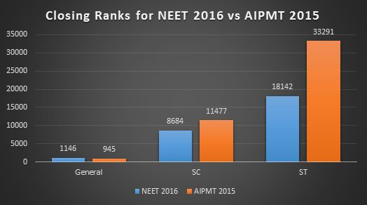 Horizontal bar graph showing Closing Rank for NEET 2016 and AIPMT 2015 for Madras Medical College, Chennai