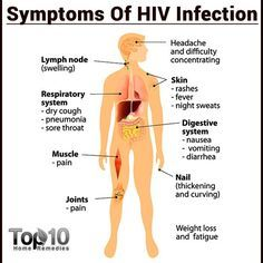 10 Early Signs and Symptoms of HIV that You Must Know