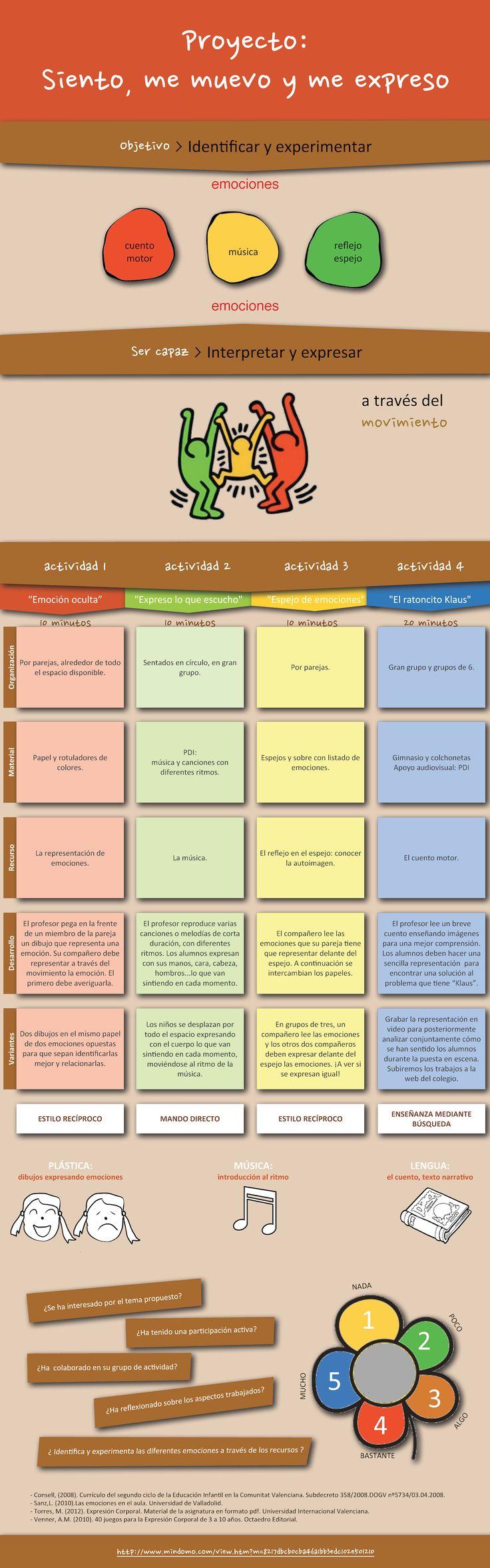 Ejemplo de proyecto para trabajar la Expresión Corporal, elaborado por alumnos…