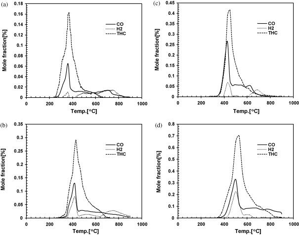 Curves of mole fraction vs. temperature of the evolved species during pyrolysis ...