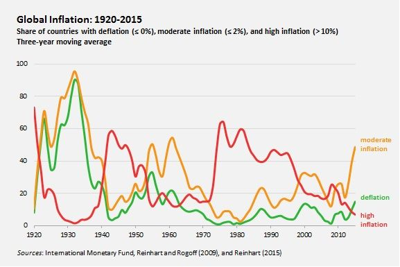 Inflation, the Fed, and the Big Picture by Carmen Reinhart - Project Syndicate