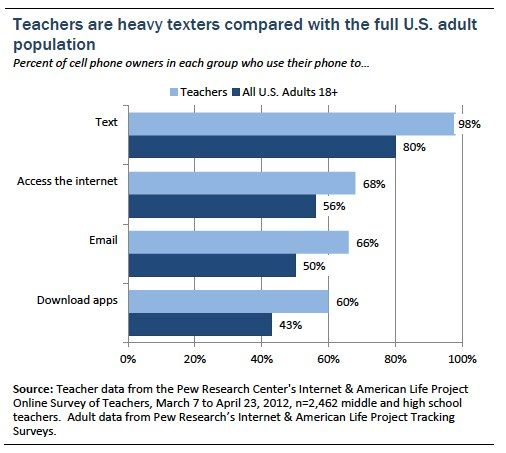 Teachers' internet access and use  Given the online format of the survey, all of the participating teachers are internet users.  The same is not true among U.S. adults, for whom overall internet use stands at 85%. Therefore, throughout this section, teachers' figures are compared to all adults but also to just those adults who use the internet