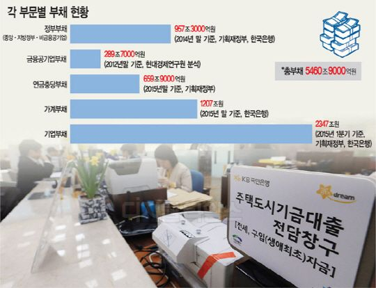 한국은 '부채공화국' 정부와 공공분야(금융·비금융공기업), 일반기업, 가계부채 등 현재 공개됐거나 추산 가능한 부채를 모두 더할 경우 우리나라의 전체 부채는 5500조원에 육박한 것으로 나타났다. 국민 1인당 1억원 이상의 빚을 지고 있는 셈이다. 5일 한국은행과 기획재정부 등에 따르면 2014년 기준 정부