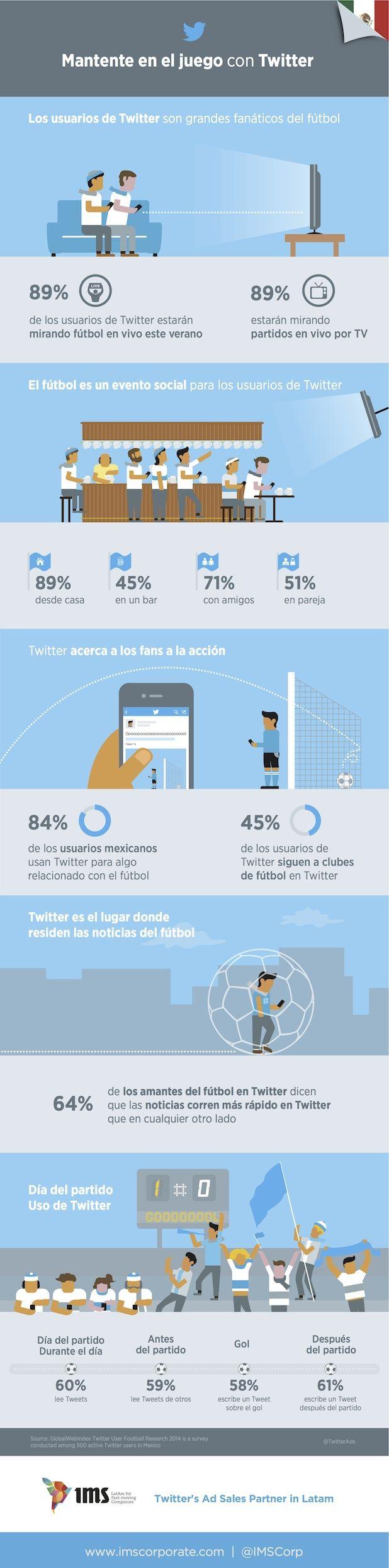 Twitter dominará las conversaciones en el Mundial según IMS