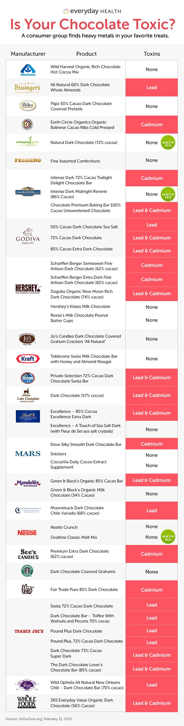 Researchers have found lead and cadmium in our chocolate.  Looks like some of the more expensive brands. Fortunately for me, I buy the cheaper stuff!