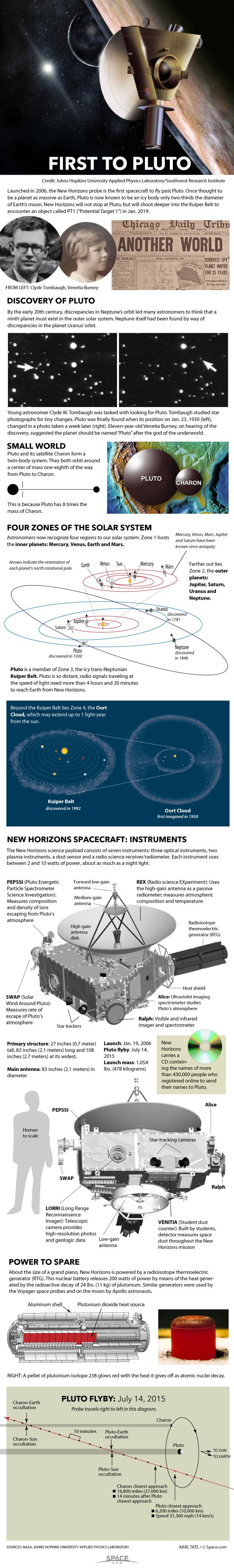 New Horizons becomes the first probe to explore Pluto in mid-2015. Oldie but goodie.