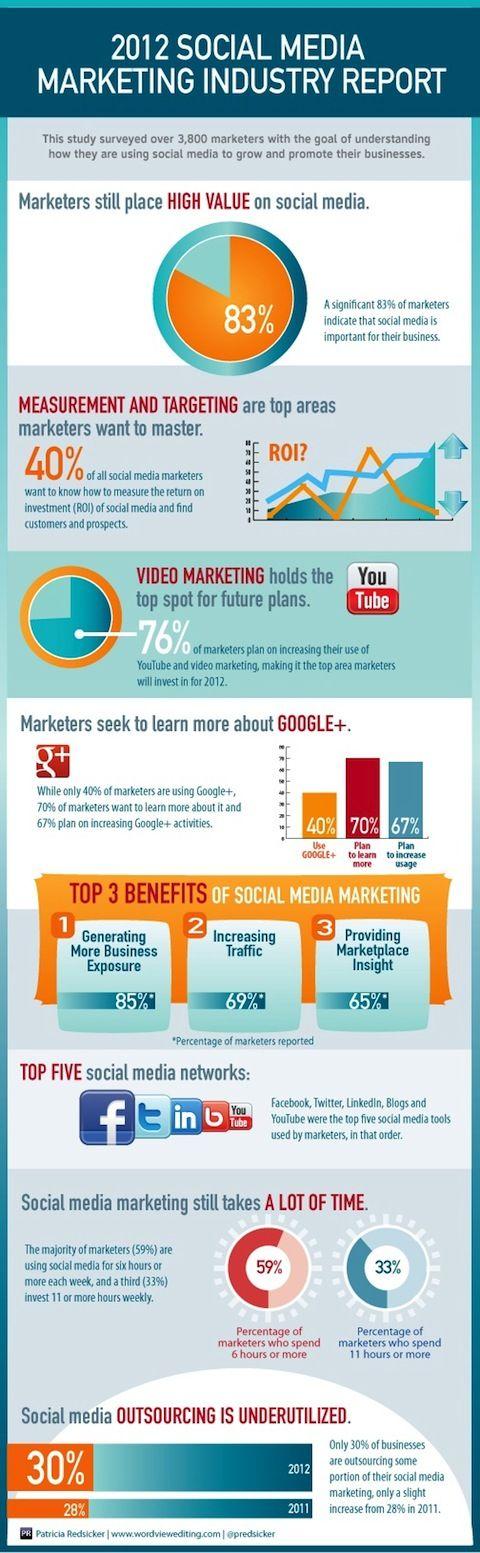 2012 Social Media Marketing Report -via Social Media Examiner!