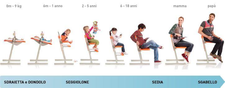 """Anche il NUOVO SEGGIOLONE EVOLUTIVO Slex Evo di Brevi in promozione! Inserisci nel carrello il promocode """"pappa2016"""" e ottieni lo sconto per tutto ciò che serve per la pappa del tuo bimbo. Eccolo qui:http://ndgz.it/seggiolone-brevi-slexevo Dai dai dai, l'offerta scade domenica!  #offerte #seggiolone #bambini #pappa #brevi"""