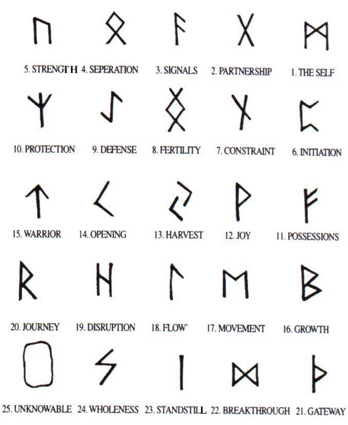 Rune Symbols and Their Meanings