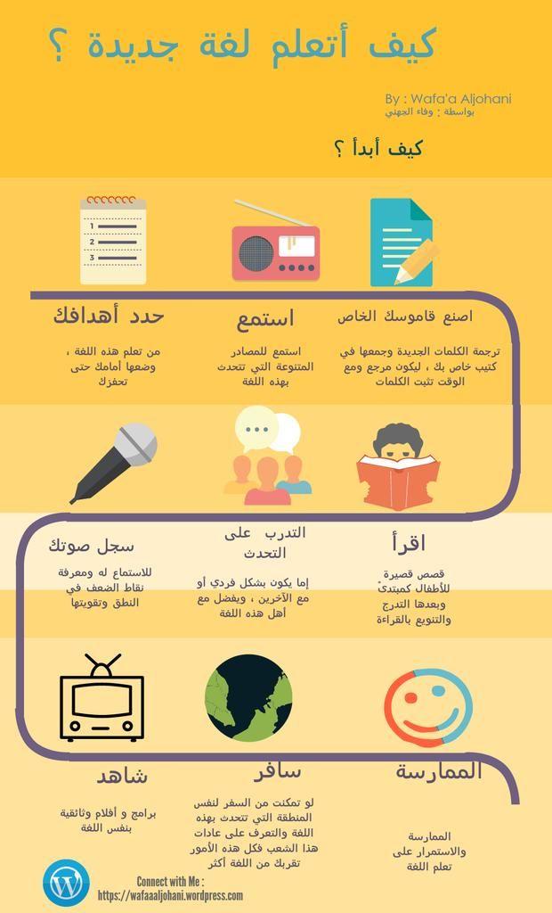 #انفوجرافيك كيف أتعلم لغة جديدة ؟ By @WafaDM #infograic