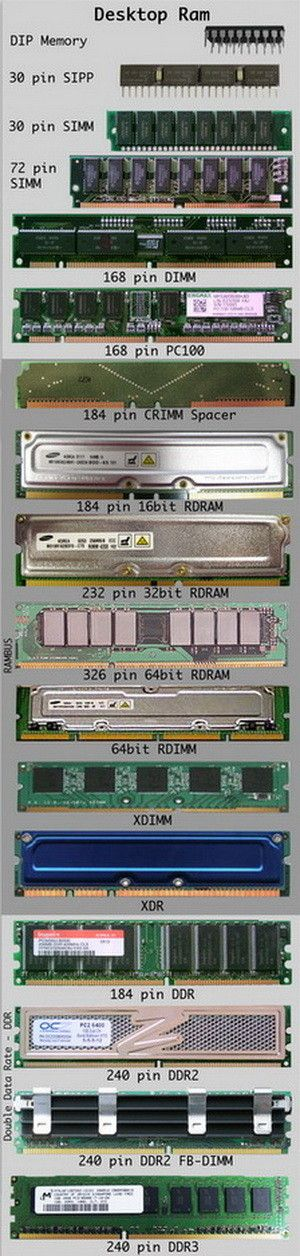 Desktop Ram Identification Chart