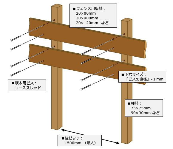 目隠しボーダーフェンスの作り方 ~ 横貼りフェンス編 ~ | ウッドデッキ・DIY・エクステリアの通信販売 リーベ