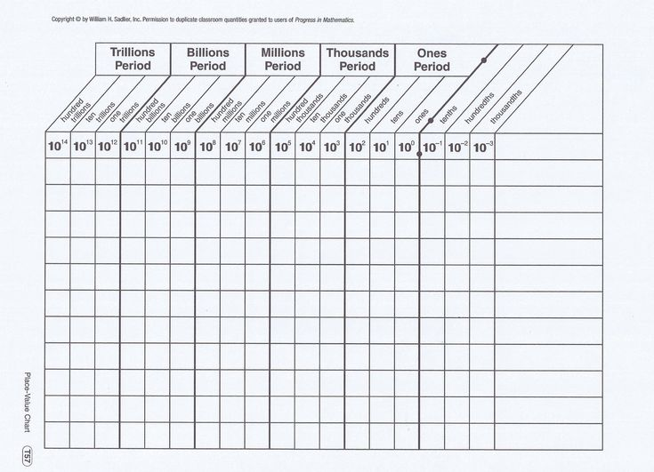 My Students use this chart to learn place value as well as