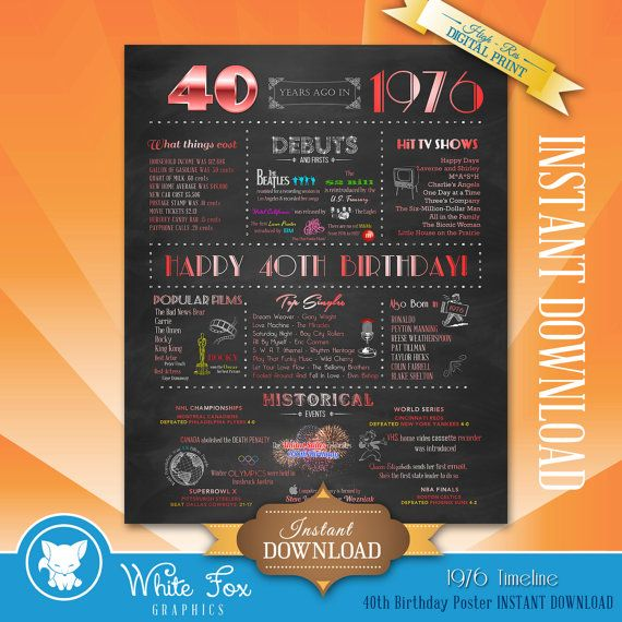 40th Birthday Poster, 40 years ago in 1976, Chalkboard Poster Sign, Instant Download Digital File, 40th Birthday Gift,