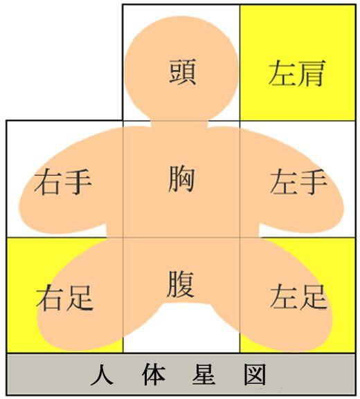 人体星図のイメージ