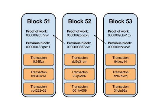 Bài viết này sẽ bắt đầu từ những điều cơ bản nhất và hôm nay tôi chỉ muốn giúp bạn trả lời một câu hỏi:  Một blockchain là gì? (và tôi hứa sẽ không mô tả nó như một loại sổ cái phân tán)    SHA-256  Bạn chắc đã nhìn thấy những dãy số kiểu này trước đây: 4fe9f09e27cc9057e03d29e5ebde996be2869ac1a412e9188f023165df39e74. Đa số chỉ coi chúng như những thứ khó hiểu liên quan đến máy tính.  Nhưng chúng còn hơn thế. Đây là một chương trình được tạo ra bởi NSA (National Security Agency) với tên gọi…