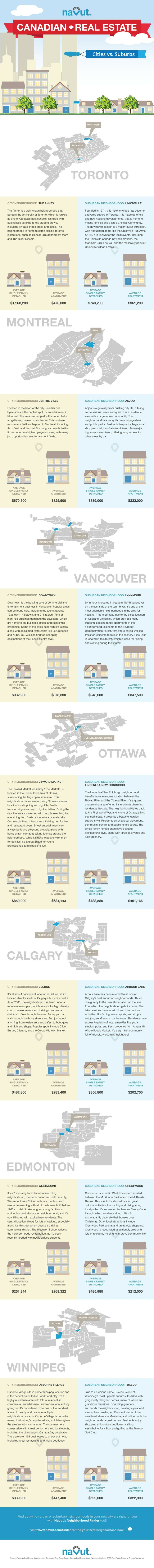 Infographic: Canadian Real Estate, Cities vs. Suburbs