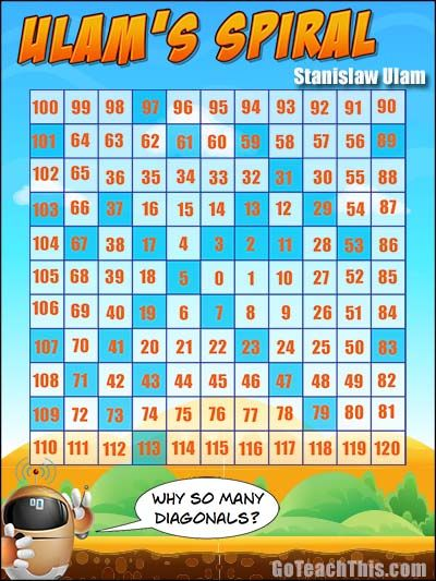 Ulam's Spiral - A Free Printable Poster to introduce students to the way a  lot of prime numbers fall on diagonal lines.