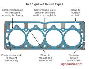 some of the ways cylinder head gaskets fail