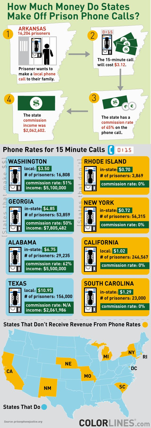 FCC caps calls at 25 cents a minute (here's how states have been making money from the calls)